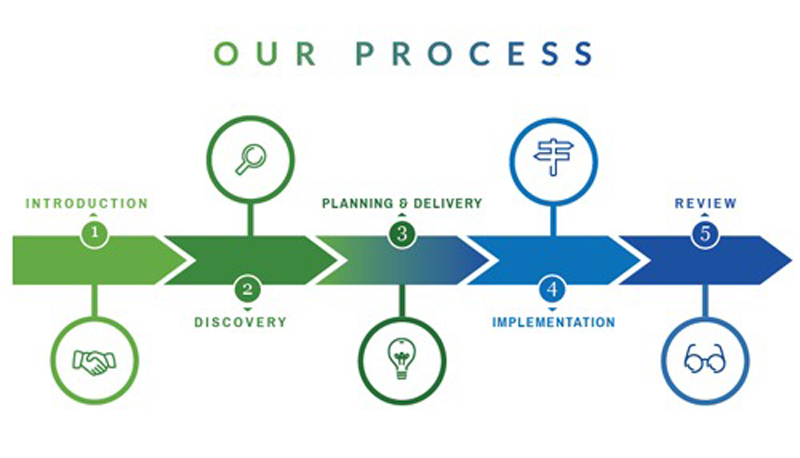 our-process-banner